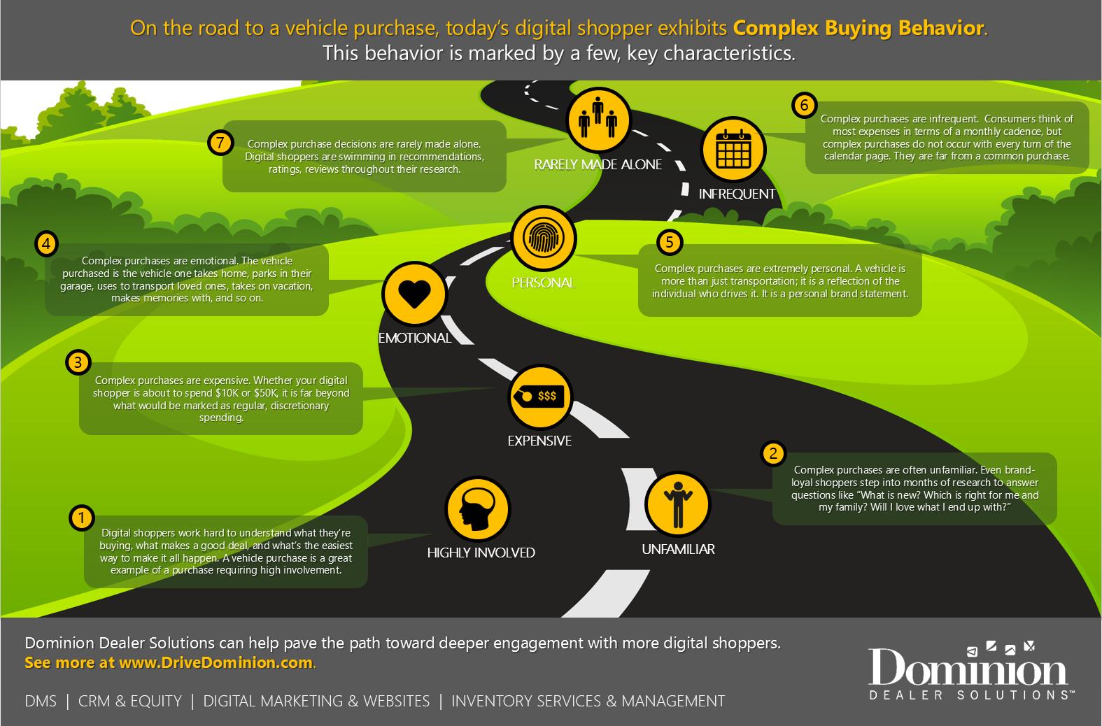 understanding complex buying behavior dominion dealer solutions. Black Bedroom Furniture Sets. Home Design Ideas