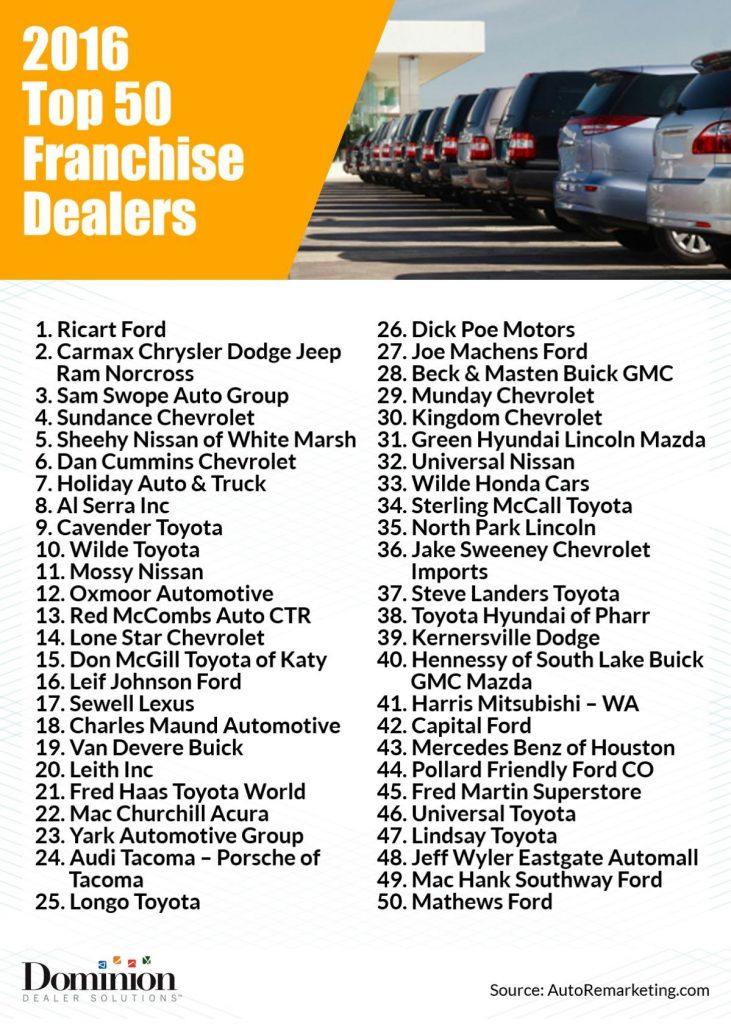 top 100 franchise dealers