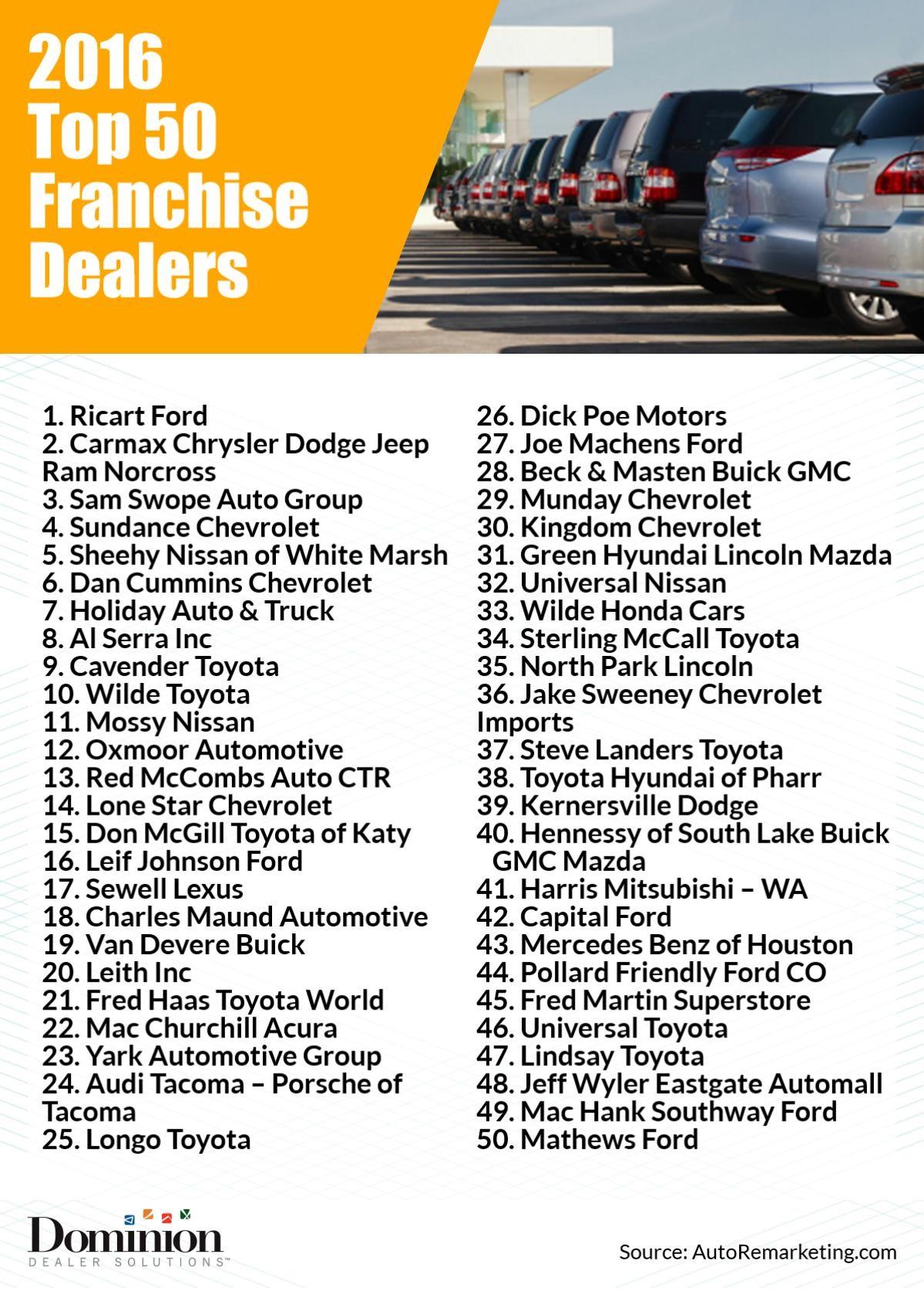Top 50 Franchise Dealers Dominion Dealer Solutions
