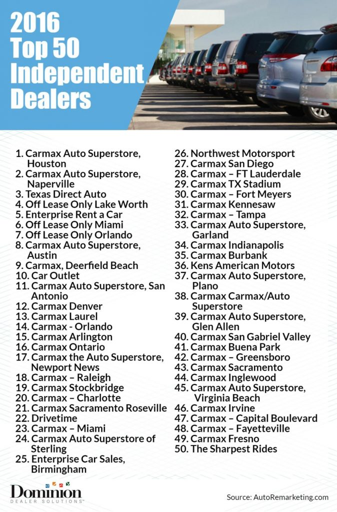 Top 100 Independent Dealers