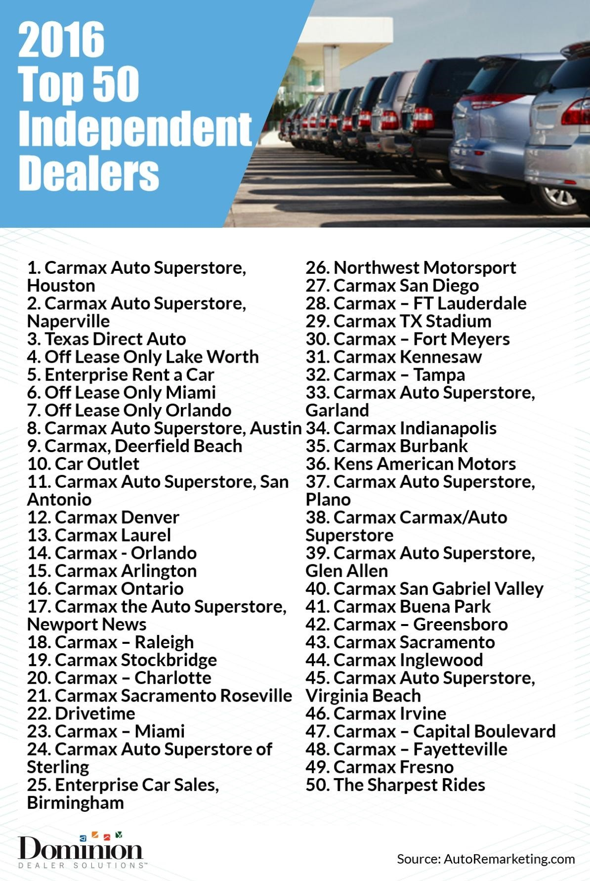 Top 100 Independent Dealers