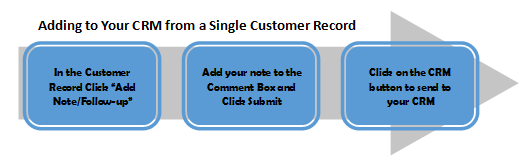 Drive Customer Loyalty with CRM Notes