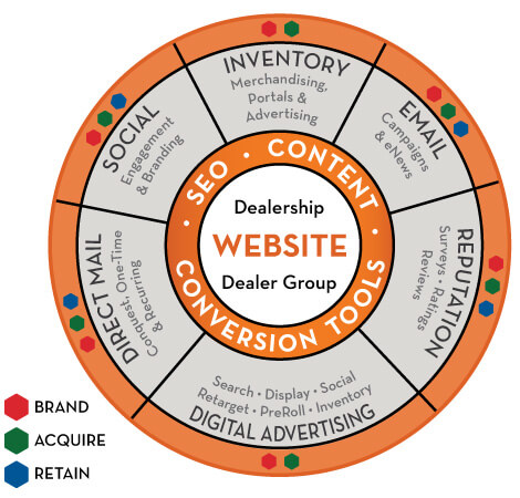 Dealership Search Engine Optimization & Services - Dominion Dealer Solutions