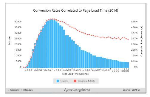 website-load-time-blog