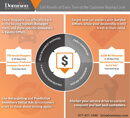 Social Ads Infographic