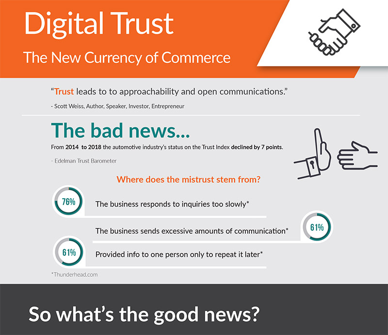 Dominion Dealer Solutions - Digital Trust Infographic